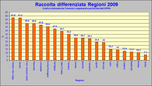 Raccolta differenziata per regioni 2009